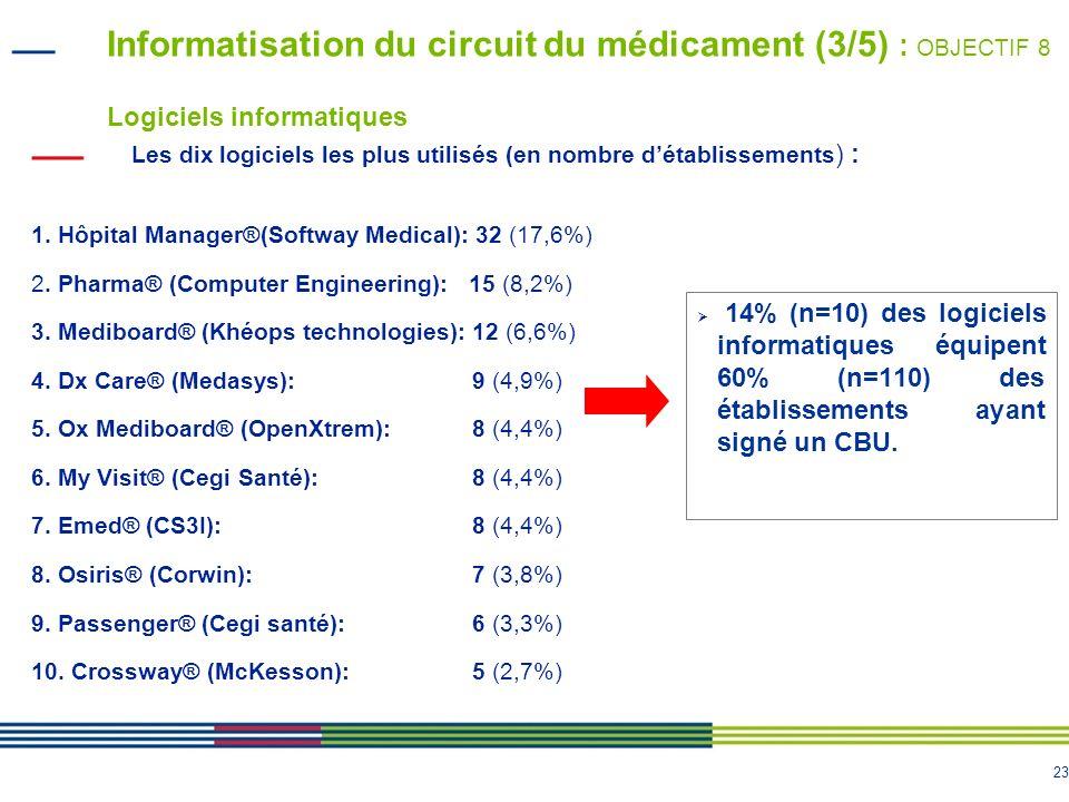23 Informatisation du circuit du médicament (3/5) : OBJECTIF 8 Logiciels informatiques Les dix logiciels les plus utilisés (en nombre détablissements