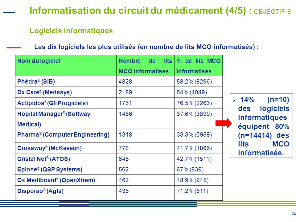 24 Informatisation du circuit du médicament (4/5) : OBJECTIF 8 Logiciels informatiques Nom du logiciel Nombre de lits MCO informatisés % de lits MCO i