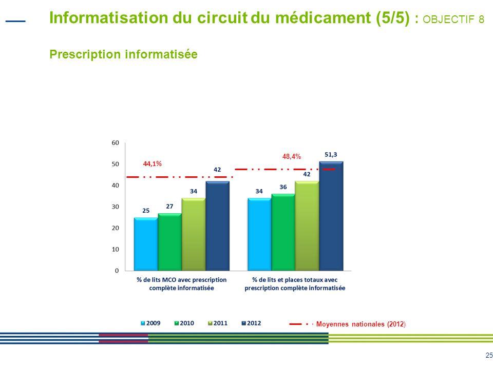 25 Informatisation du circuit du médicament (5/5) : OBJECTIF 8 Prescription informatisée 44,1% Moyennes nationales (2012) 48,4%