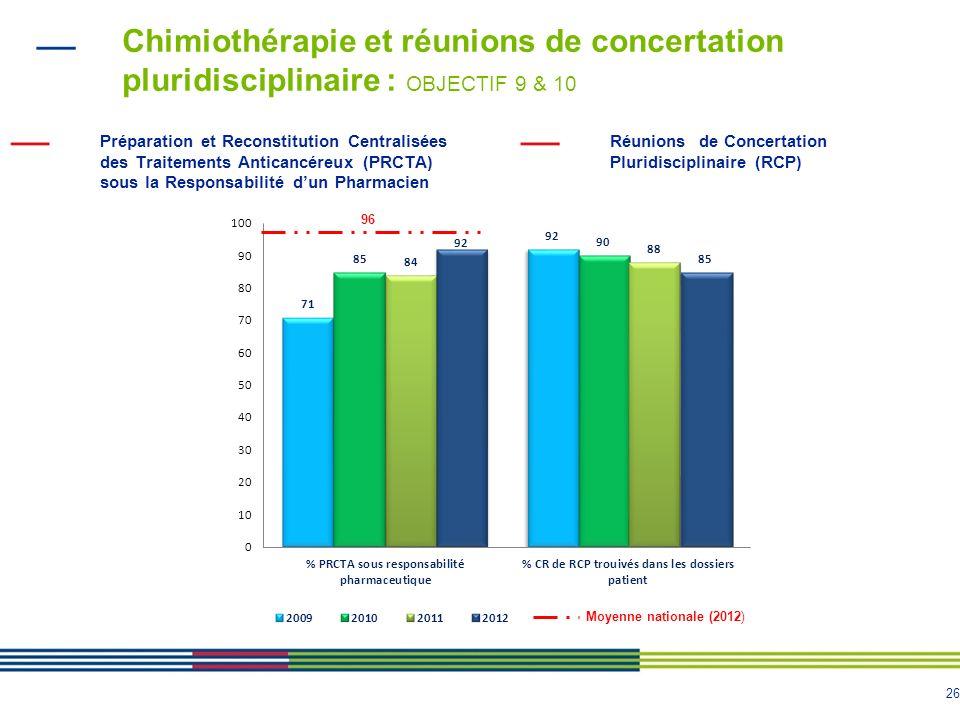 26 Chimiothérapie et réunions de concertation pluridisciplinaire : OBJECTIF 9 & 10 Réunions de Concertation Pluridisciplinaire (RCP) Préparation et Re