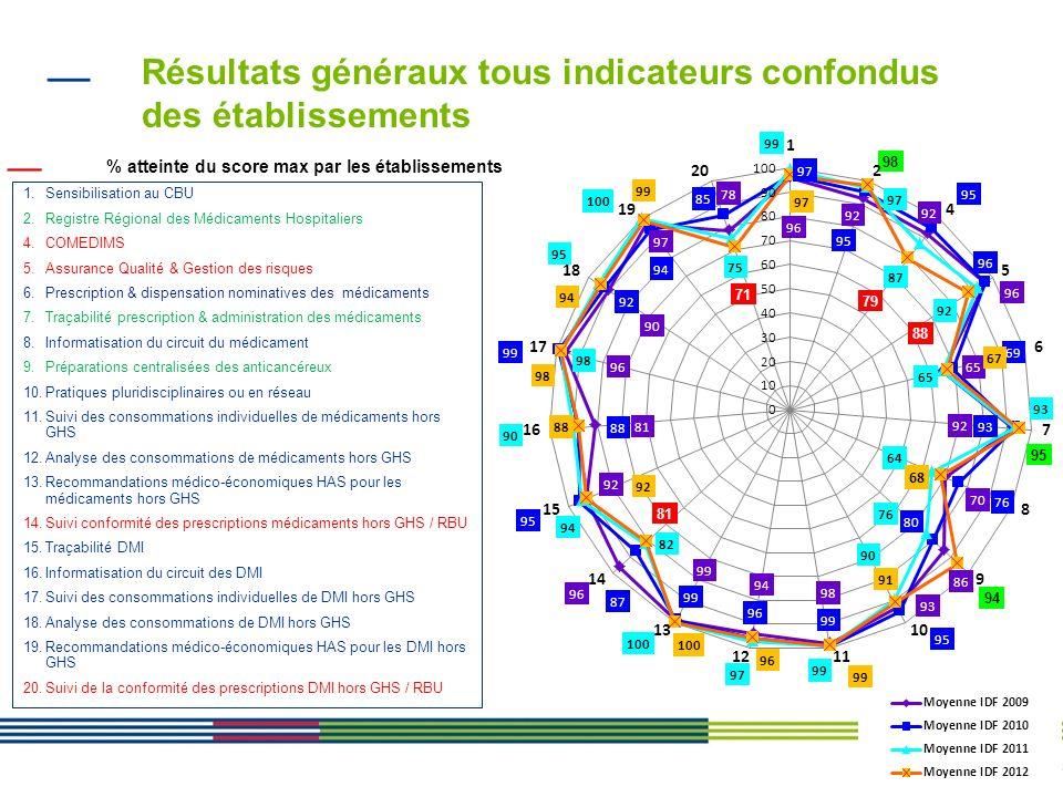 3 Résultats généraux tous indicateurs confondus des établissements % atteinte du score max par les établissements 1.Sensibilisation au CBU 2.Registre