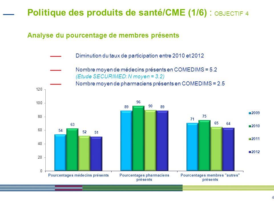 4 Politique des produits de santé/CME (1/6) : OBJECTIF 4 Analyse du pourcentage de membres présents Diminution du taux de participation entre 2010 et