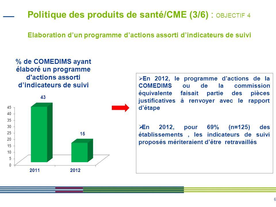 6 Politique des produits de santé/CME (3/6) : OBJECTIF 4 Elaboration dun programme dactions assorti dindicateurs de suivi En 2012, le programme dactio