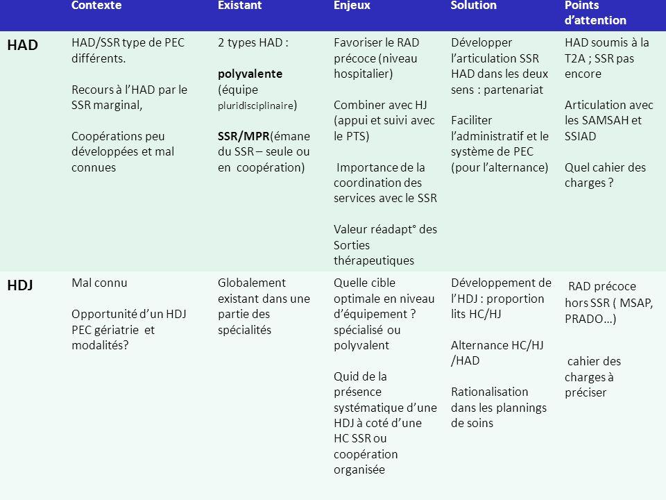 5 ContexteExistantEnjeuxSolutionPoints dattention HAD HAD/SSR type de PEC différents. Recours à lHAD par le SSR marginal, Coopérations peu développées