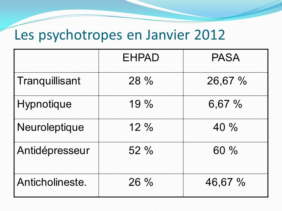 Les psychotropes en Janvier 2012 EHPADPASA Tranquillisant28 % 26,67 % Hypnotique19 %6,67 % Neuroleptique12 %40 % Antidépresseur52 %60 % Anticholineste