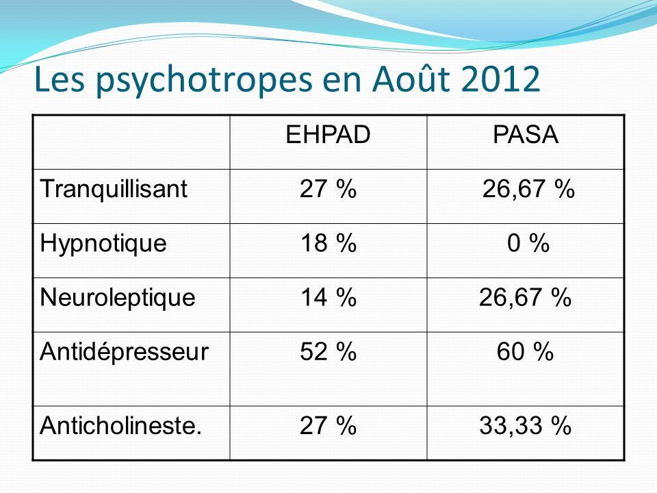 PASA Janvier Août janvieraoût Tranquillisant 26,67 % Hypnotique6,67 % 0 % Neuroleptique33,33 %26,67 % Antidépresseur60 % Anticholinester.46,67 %33,33 %