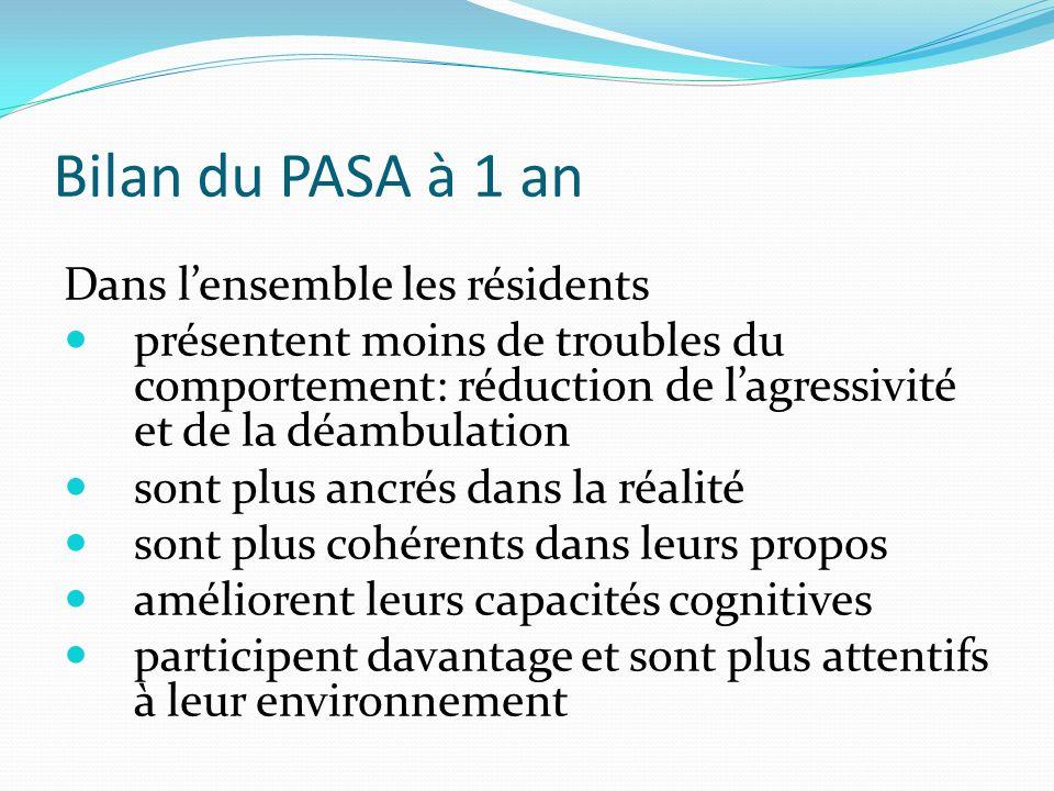Bilan du PASA à 1 an Dans lensemble les résidents présentent moins de troubles du comportement: réduction de lagressivité et de la déambulation sont p