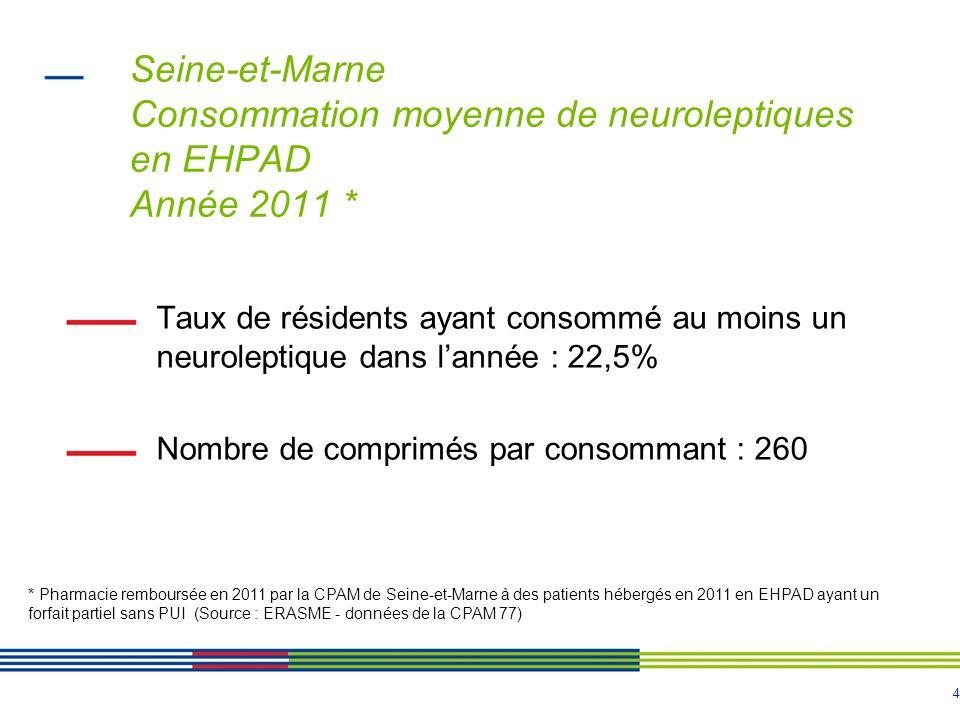 4 Seine-et-Marne Consommation moyenne de neuroleptiques en EHPAD Année 2011 * Taux de résidents ayant consommé au moins un neuroleptique dans lannée : 22,5% Nombre de comprimés par consommant : 260 * Pharmacie remboursée en 2011 par la CPAM de Seine-et-Marne à des patients hébergés en 2011 en EHPAD ayant un forfait partiel sans PUI (Source : ERASME - données de la CPAM 77)