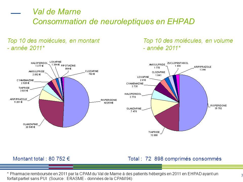 4 Val de Marne Consommation moyenne de neuroleptiques en EHPAD Année 2011 * Taux de résidents ayant consommé au moins un neuroleptique dans lannée : 19% Nombre de comprimés par consommant : 324 Soit près dun comprimé par jour ( 0,9 comprimé en moyenne par jour ).