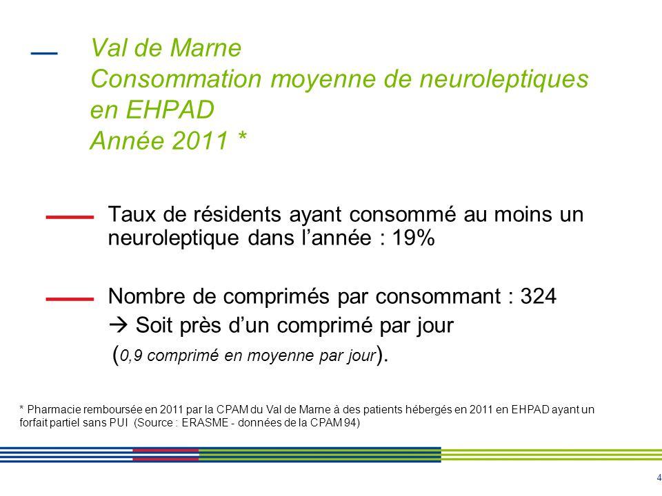 5 Val de Marne Estimation de la consommation de neuroleptiques par les patients Alzheimer Année 2011 * 31,6% de résidents atteints de la maladie dAlzheimer ont consommé au moins un neuroleptique dans lannée.