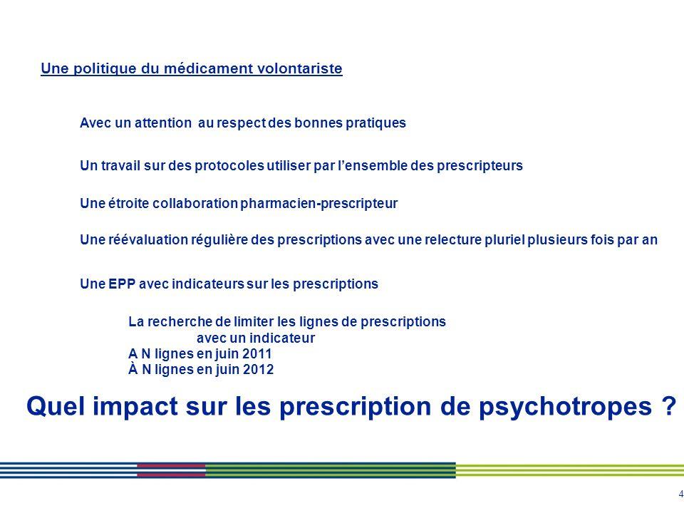 5 Carence de psychologue et de psychiatre Continuation effort de limiter le nombre de ligne de prescription Pas dimpact sur les somnifères Augmentation des psychotropes Plus particulièrement en secteur EHPAD