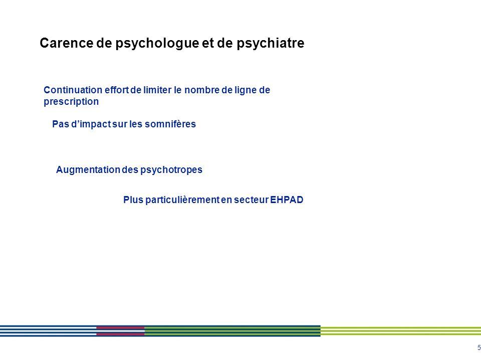 5 Carence de psychologue et de psychiatre Continuation effort de limiter le nombre de ligne de prescription Pas dimpact sur les somnifères Augmentatio