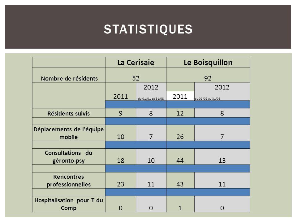 STATISTIQUES La CerisaieLe Boisquillon Nombre de résidents 5292 2011 2012 du 01/01 au 31/08 2011 du 01/01 au 31/08 Résidents suivis 98128 Déplacements