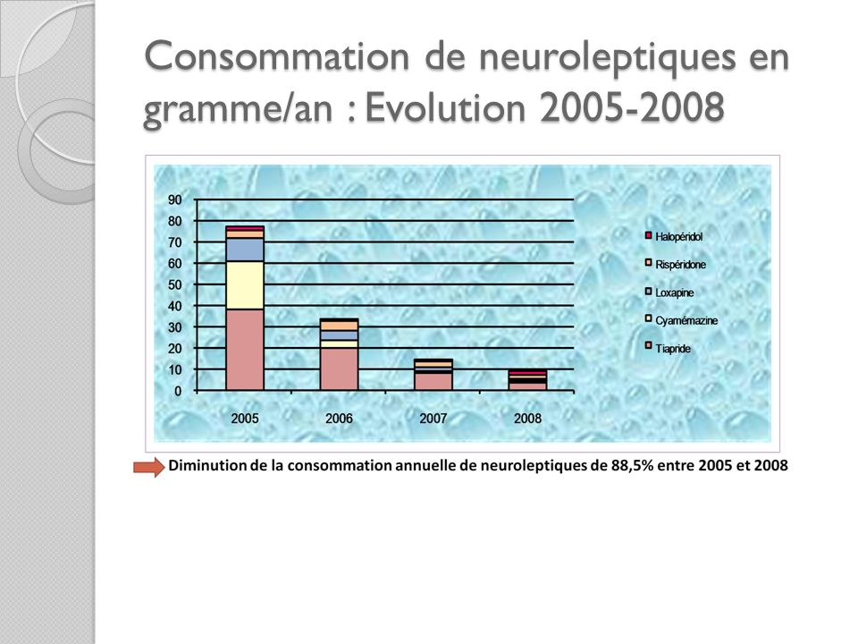 Consommation de neuroleptiques en gramme/an : Evolution 2005-2008