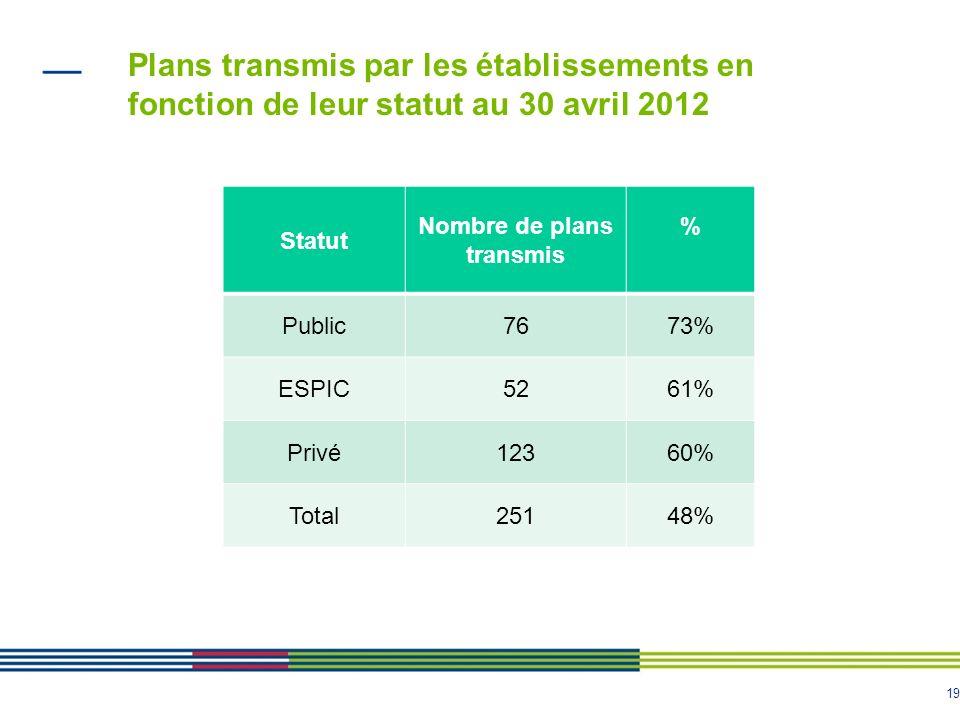 19 Plans transmis par les établissements en fonction de leur statut au 30 avril 2012 Statut Nombre de plans transmis % Public7673% ESPIC5261% Privé12360% Total25148%