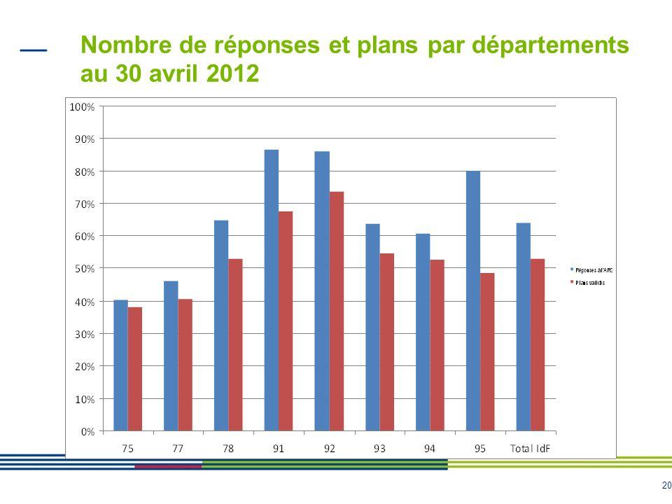 20 Nombre de réponses et plans par départements au 30 avril 2012