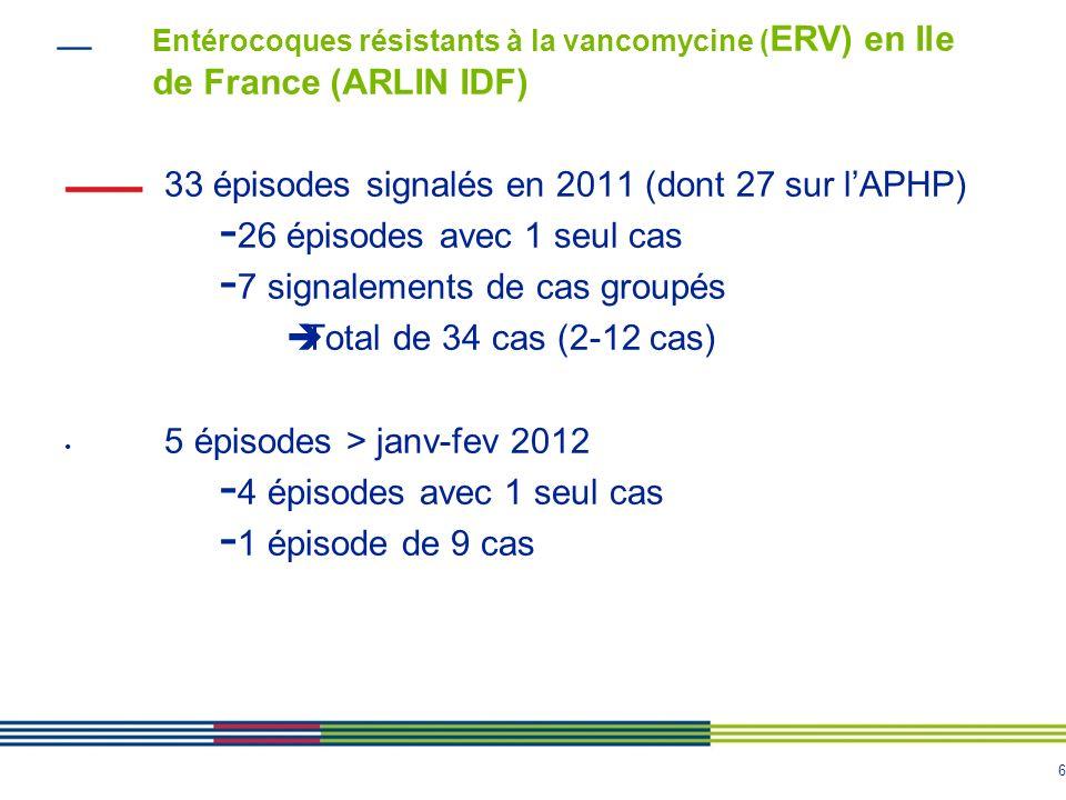 6 Entérocoques résistants à la vancomycine ( ERV) en Ile de France (ARLIN IDF) 33 épisodes signalés en 2011 (dont 27 sur lAPHP) - 26 épisodes avec 1 seul cas - 7 signalements de cas groupés Total de 34 cas (2-12 cas) 5 épisodes > janv-fev 2012 - 4 épisodes avec 1 seul cas - 1 épisode de 9 cas