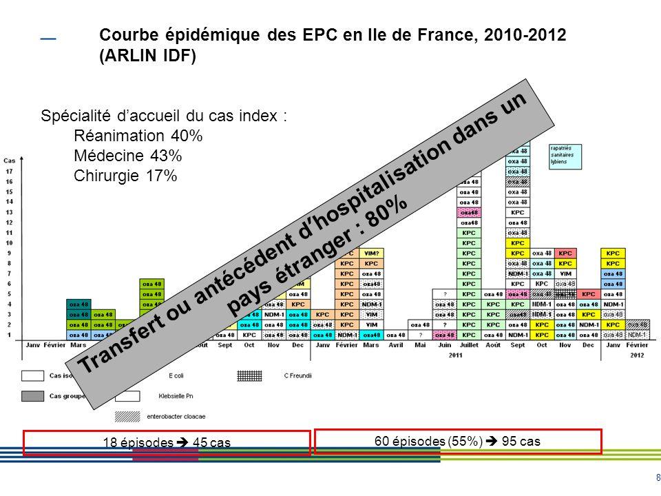 8 Courbe épidémique des EPC en Ile de France, 2010-2012 (ARLIN IDF) 18 épisodes 45 cas 60 épisodes (55%) 95 cas Transfert ou antécédent dhospitalisation dans un pays étranger : 80% Spécialité daccueil du cas index : Réanimation 40% Médecine 43% Chirurgie 17%