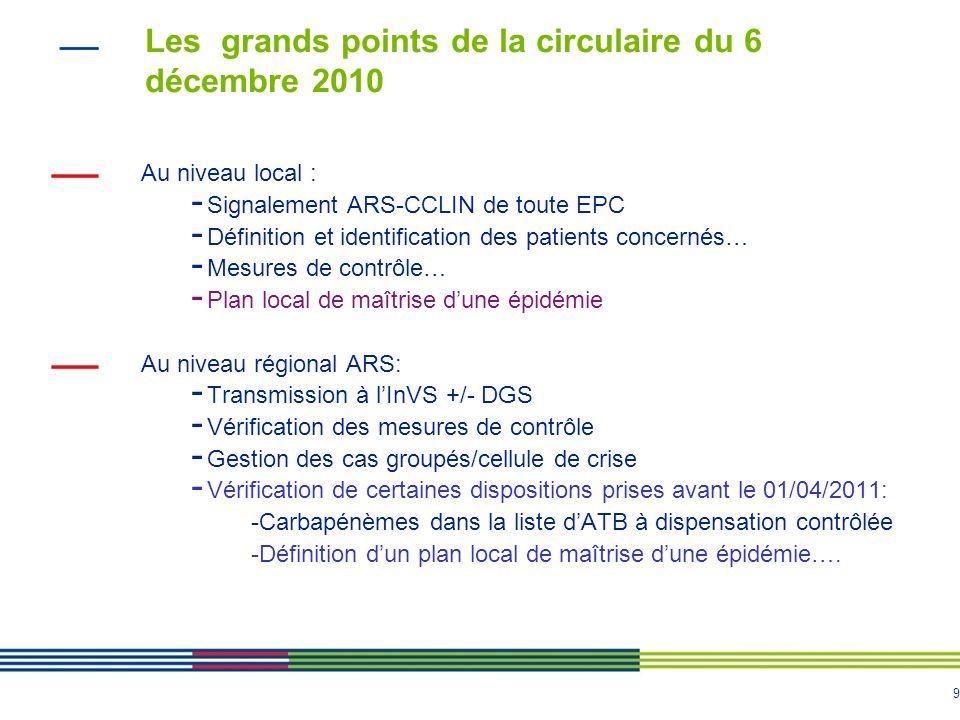 9 Les grands points de la circulaire du 6 décembre 2010 Au niveau local : - Signalement ARS-CCLIN de toute EPC - Définition et identification des patients concernés… - Mesures de contrôle… - Plan local de maîtrise dune épidémie Au niveau régional ARS: - Transmission à lInVS +/- DGS - Vérification des mesures de contrôle - Gestion des cas groupés/cellule de crise - Vérification de certaines dispositions prises avant le 01/04/2011: -Carbapénèmes dans la liste dATB à dispensation contrôlée -Définition dun plan local de maîtrise dune épidémie….