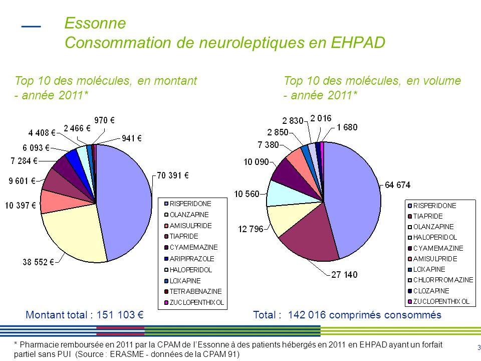 3 Essonne Consommation de neuroleptiques en EHPAD * Pharmacie remboursée en 2011 par la CPAM de lEssonne à des patients hébergés en 2011 en EHPAD ayan