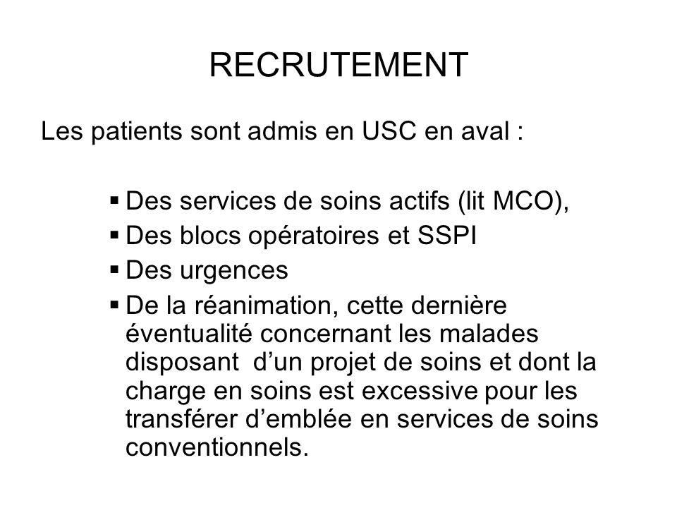 RECRUTEMENT Les patients sont admis en USC en aval : Des services de soins actifs (lit MCO), Des blocs opératoires et SSPI Des urgences De la réanimat