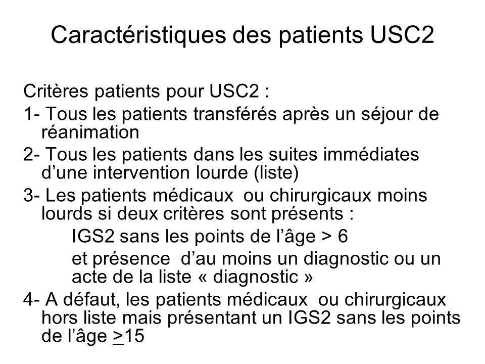 Caractéristiques des patients USC2 Critères patients pour USC2 : 1- Tous les patients transférés après un séjour de réanimation 2- Tous les patients dans les suites immédiates dune intervention lourde (liste) 3- Les patients médicaux ou chirurgicaux moins lourds si deux critères sont présents : IGS2 sans les points de lâge > 6 et présence dau moins un diagnostic ou un acte de la liste « diagnostic » 4- A défaut, les patients médicaux ou chirurgicaux hors liste mais présentant un IGS2 sans les points de lâge >15