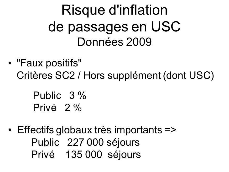 Risque d'inflation de passages en USC Données 2009
