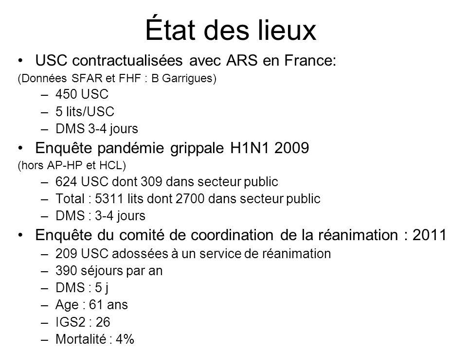 État des lieux USC contractualisées avec ARS en France: (Données SFAR et FHF : B Garrigues) –450 USC –5 lits/USC –DMS 3-4 jours Enquête pandémie grippale H1N1 2009 (hors AP-HP et HCL) –624 USC dont 309 dans secteur public –Total : 5311 lits dont 2700 dans secteur public –DMS : 3-4 jours Enquête du comité de coordination de la réanimation : 2011 –209 USC adossées à un service de réanimation –390 séjours par an –DMS : 5 j –Age : 61 ans –IGS2 : 26 –Mortalité : 4%