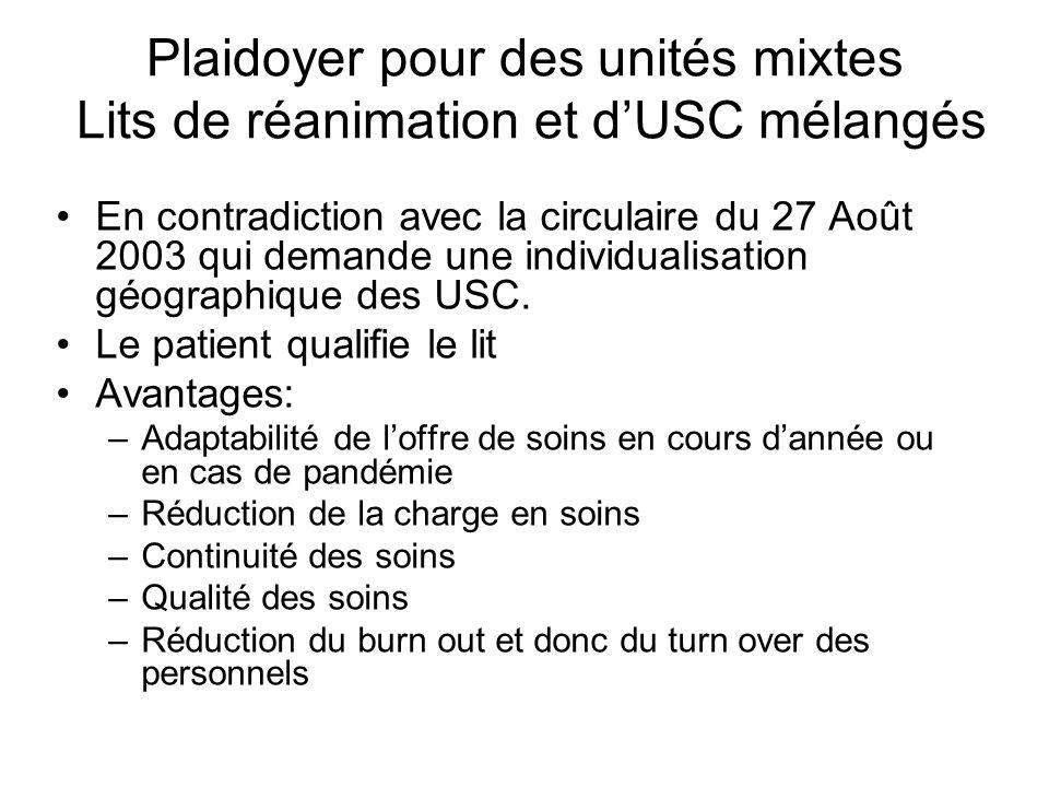Plaidoyer pour des unités mixtes Lits de réanimation et dUSC mélangés En contradiction avec la circulaire du 27 Août 2003 qui demande une individualisation géographique des USC.