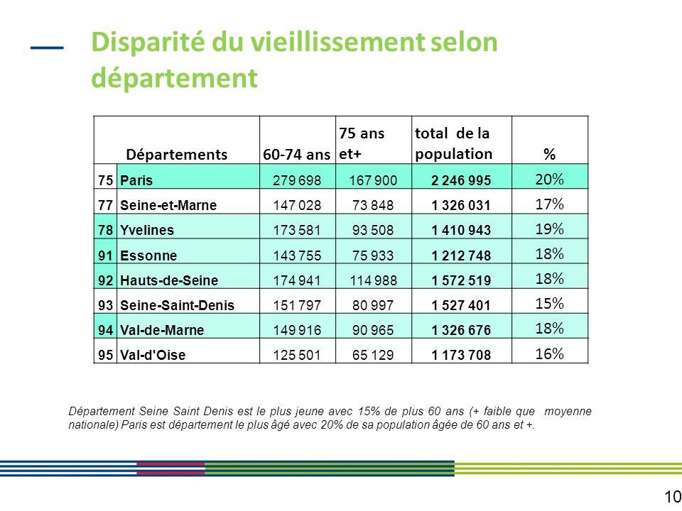 10 Disparité du vieillissement selon département Départements60-74 ans 75 ans et+ total de la population% 75Paris279 698167 9002 246 995 20% 77Seine-e