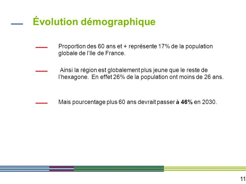 11 Évolution démographique Proportion des 60 ans et + représente 17% de la population globale de lIle de France. Ainsi la région est globalement plus