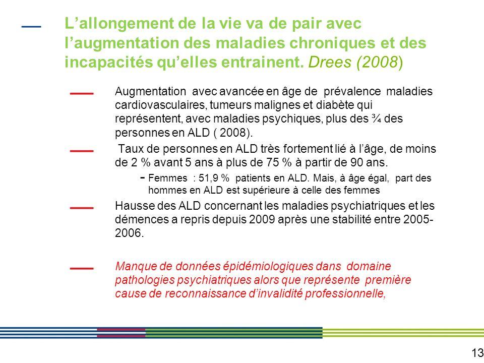13 Lallongement de la vie va de pair avec laugmentation des maladies chroniques et des incapacités quelles entrainent. Drees (2008) Augmentation avec