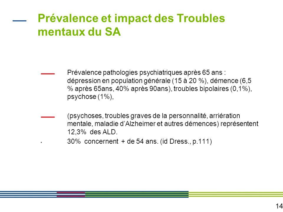 14 Prévalence et impact des Troubles mentaux du SA Prévalence pathologies psychiatriques après 65 ans : dépression en population générale (15 à 20 %),