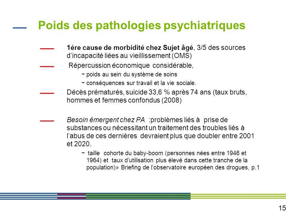 15 Poids des pathologies psychiatriques 1ére cause de morbidité chez Sujet âgé, 3/5 des sources dincapacité liées au vieillissement (OMS) Répercussion