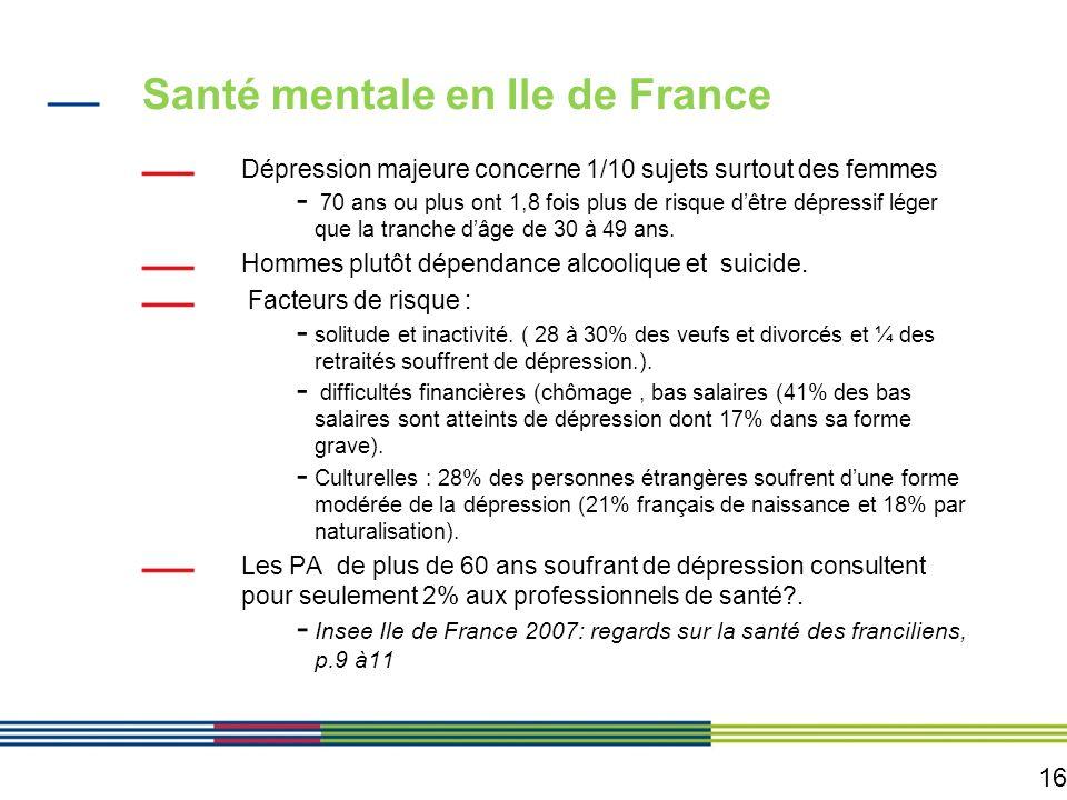 16 Santé mentale en Ile de France Dépression majeure concerne 1/10 sujets surtout des femmes - 70 ans ou plus ont 1,8 fois plus de risque dêtre dépres