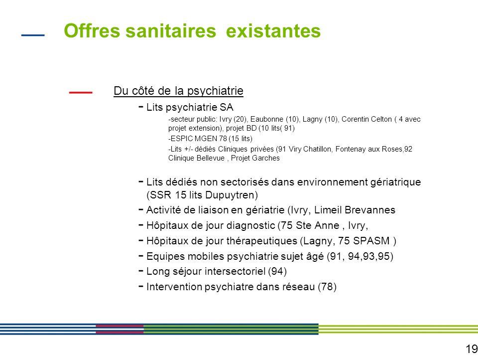 19 Offres sanitaires existantes Du côté de la psychiatrie - Lits psychiatrie SA -secteur public: Ivry (20), Eaubonne (10), Lagny (10), Corentin Celton