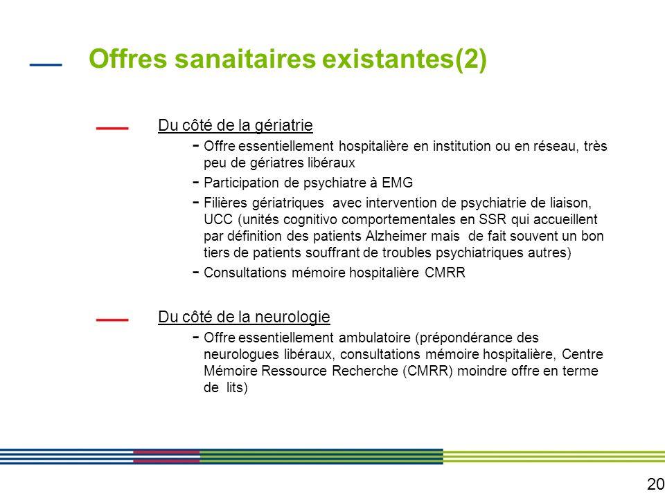 20 Offres sanaitaires existantes(2) Du côté de la gériatrie - Offre essentiellement hospitalière en institution ou en réseau, très peu de gériatres li