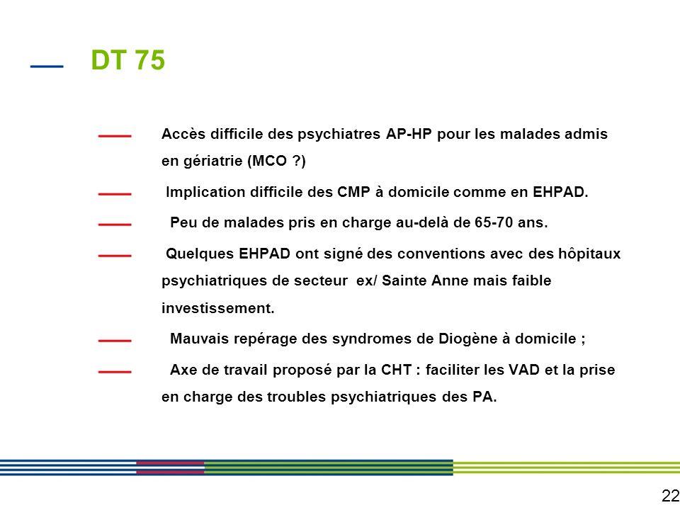 22 DT 75 Accès difficile des psychiatres AP-HP pour les malades admis en gériatrie (MCO ?) Implication difficile des CMP à domicile comme en EHPAD. Pe