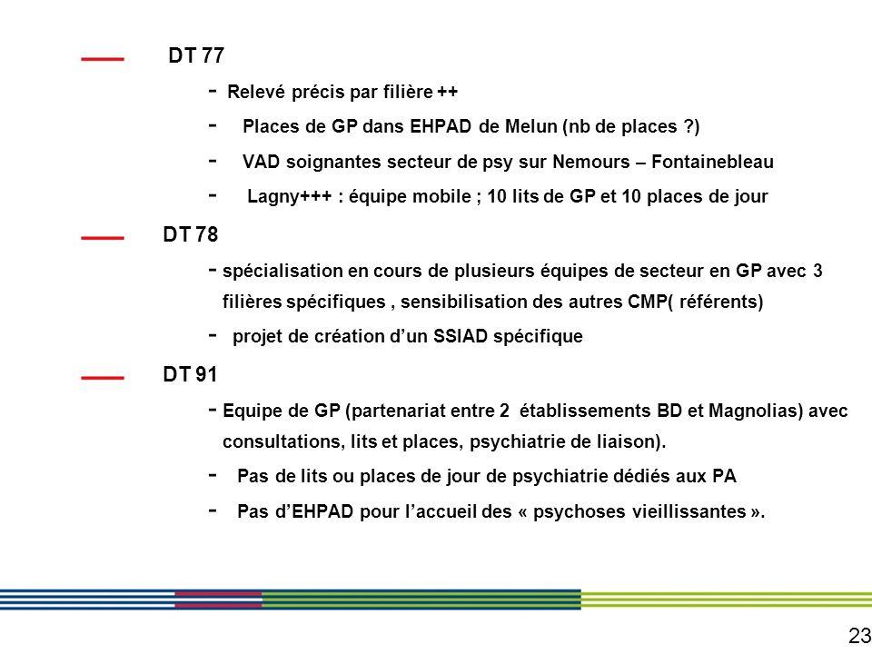 23 DT 77 - Relevé précis par filière ++ - Places de GP dans EHPAD de Melun (nb de places ?) - VAD soignantes secteur de psy sur Nemours – Fontaineblea
