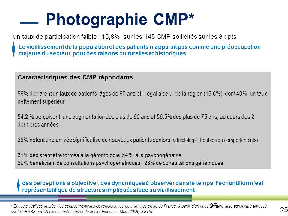 25 Photographie CMP* 25 * Enquête réalisée auprès des centres médicaux-psychologiques pour adultes en ile de France, à partir dun questionnaire auto a