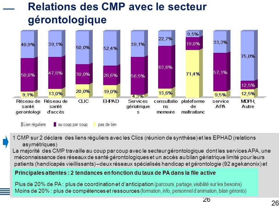 26 Relations des CMP avec le secteur gérontologique 26 1 CMP sur 2 déclare des liens réguliers avec les Clics (réunion de synthèse) et les EPHAD (rela