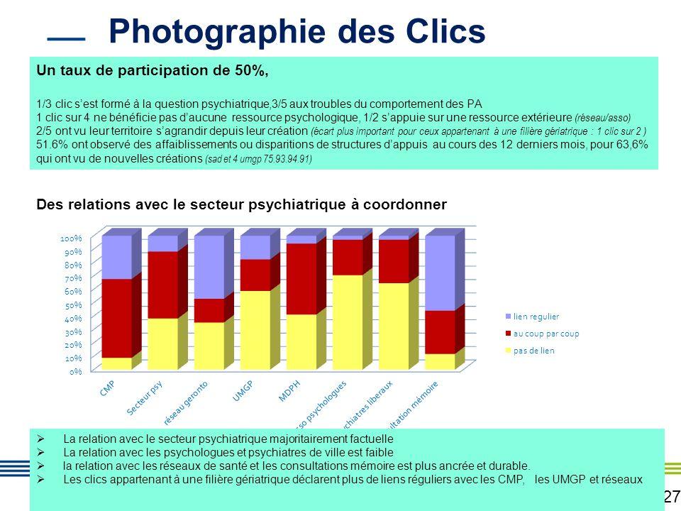 27 Photographie des Clics Un taux de participation de 50%, 1/3 clic sest formé à la question psychiatrique,3/5 aux troubles du comportement des PA 1 c