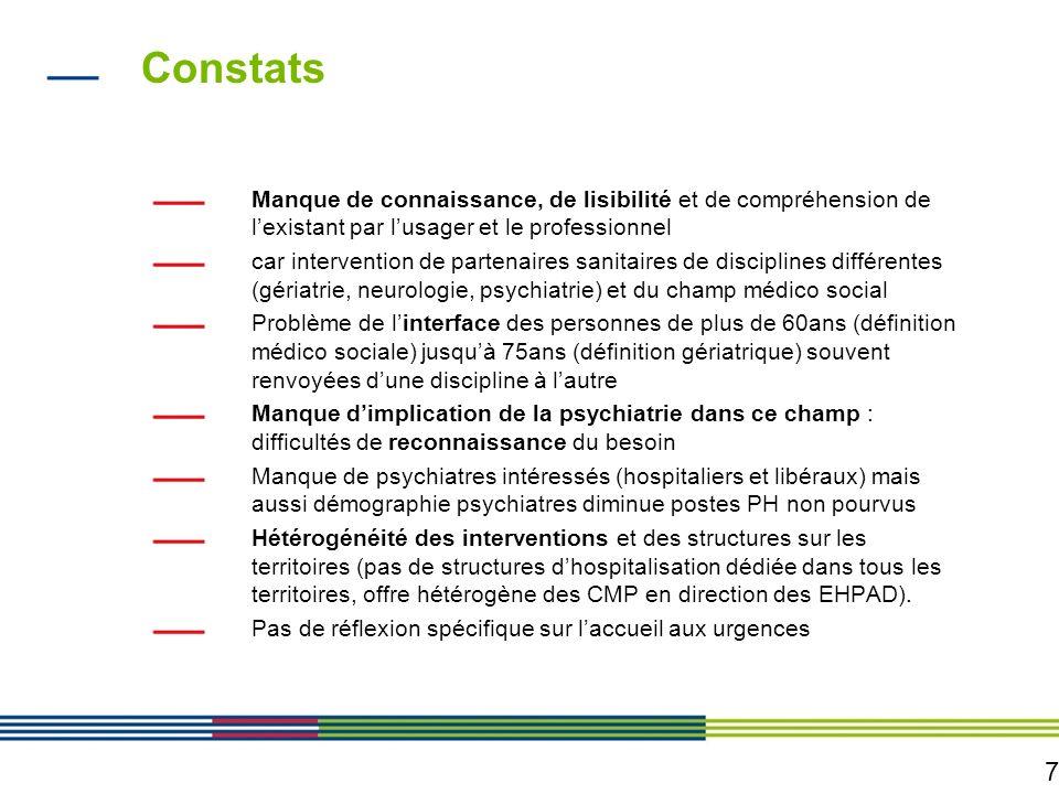 7 Constats Manque de connaissance, de lisibilité et de compréhension de lexistant par lusager et le professionnel car intervention de partenaires sani