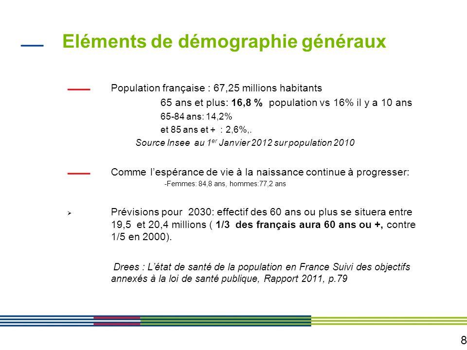 8 Eléments de démographie généraux Population française : 67,25 millions habitants 65 ans et plus: 16,8 % population vs 16% il y a 10 ans 65-84 ans: 1