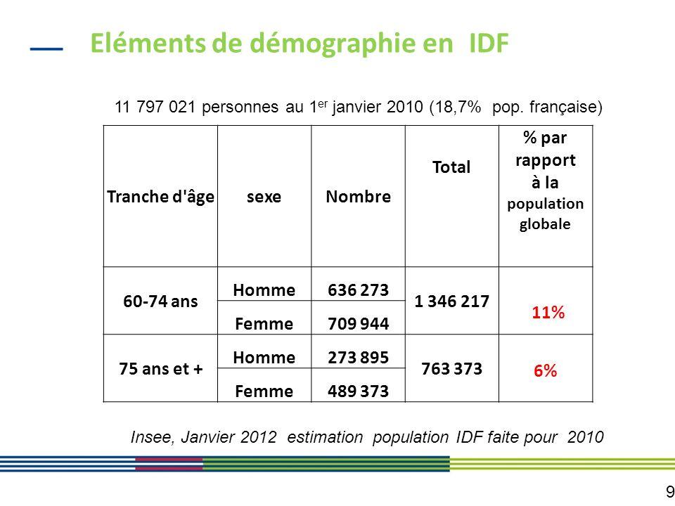 9 Eléments de démographie en IDF Tranche d'âgesexeNombre Total % par rapport à la population globale 60-74 ans Homme636 273 1 346 217 Femme709 944 11%