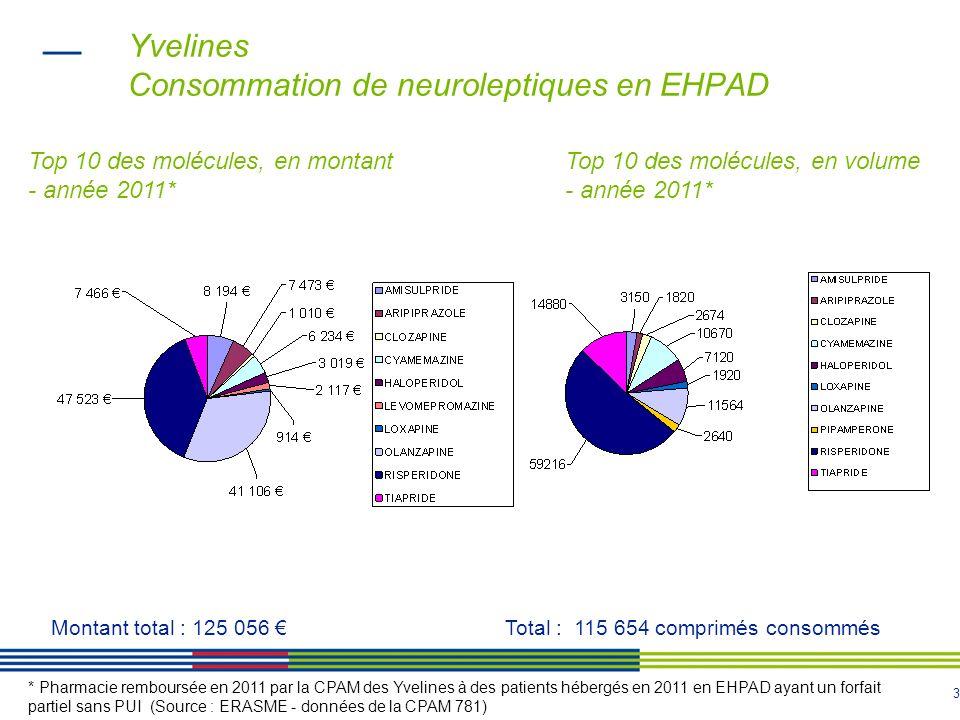 3 Yvelines Consommation de neuroleptiques en EHPAD * Pharmacie remboursée en 2011 par la CPAM des Yvelines à des patients hébergés en 2011 en EHPAD ay