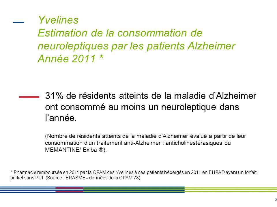 5 Yvelines Estimation de la consommation de neuroleptiques par les patients Alzheimer Année 2011 * 31% de résidents atteints de la maladie dAlzheimer