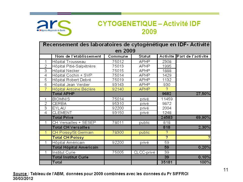 11 CYTOGENETIQUE – Activité IDF 2009 Source : Tableau de lABM, données pour 2009 combinées avec les données du Pr SIFFROI 30/03/2012