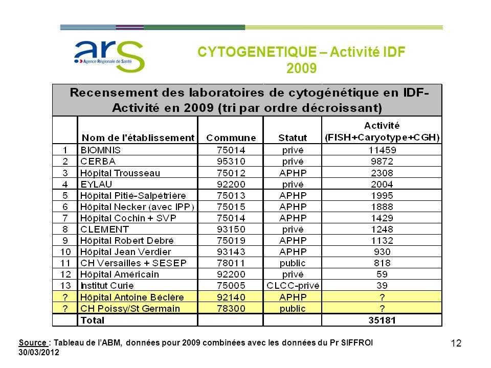 12 CYTOGENETIQUE – Activité IDF 2009 Source : Tableau de lABM, données pour 2009 combinées avec les données du Pr SIFFROI 30/03/2012