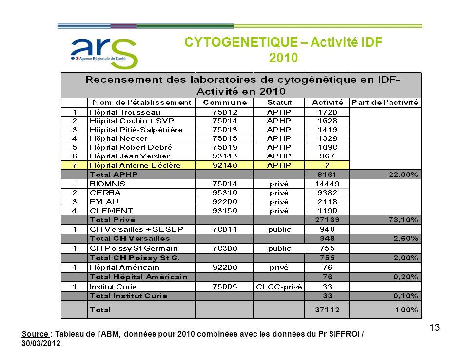 13 CYTOGENETIQUE – Activité IDF 2010 Source : Tableau de lABM, données pour 2010 combinées avec les données du Pr SIFFROI / 30/03/2012